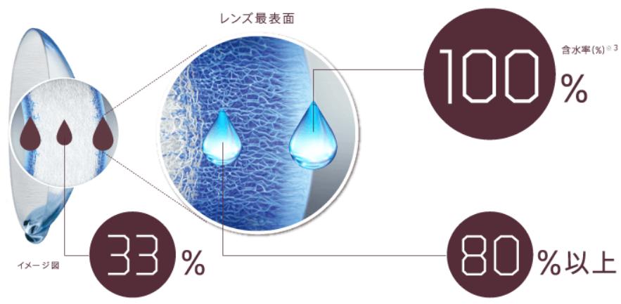 生感覚レンズの水分三層のイメージ