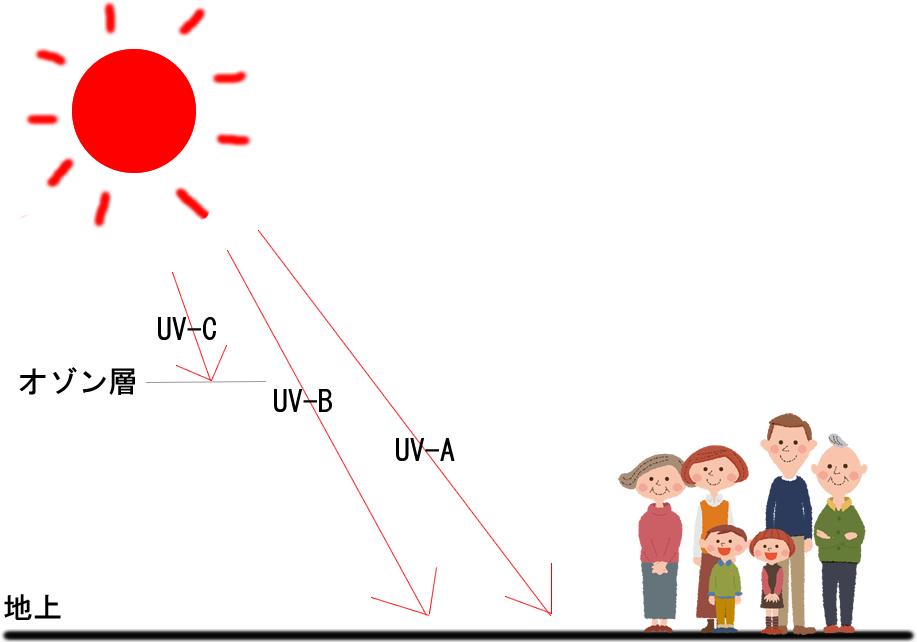 3種類の紫外線