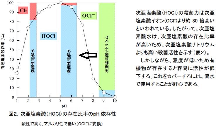 次亜塩素酸の変化